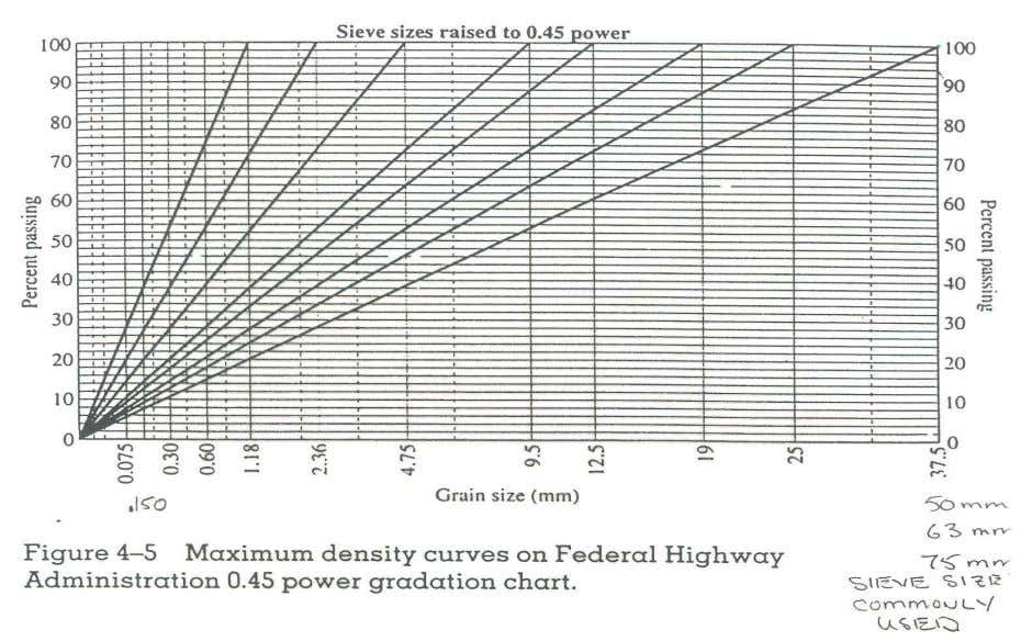 Highway Materials, Soils, and Concrete Aggregates ENCI 579 4 24