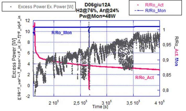 ISSN 2225- 0956 (Online) Vol.3 No.12, 2013 www.iiste.org Figure 3. Behaviour of anomalous power generation, using