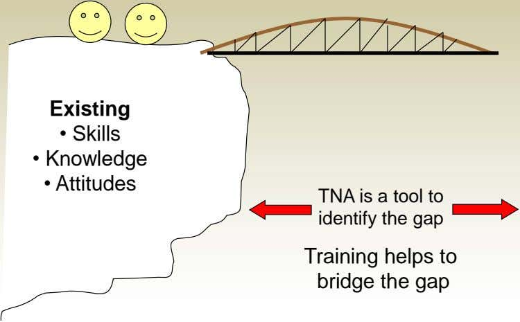Existing • Skills • Knowledge • Attitudes TNA is a tool to identify the gap Training