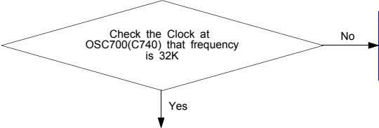 Check the Clock at OSC700(C740) that frequency is 32K No Yes