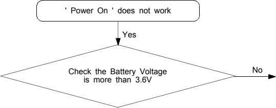 ' Power On ' does not work Yes Check the Battery Voltage is more than