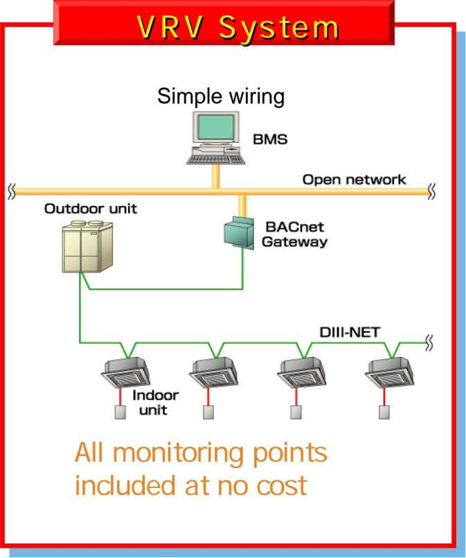 VRVVRV SystemSystem Simple wiring All monitoring points included at no cost