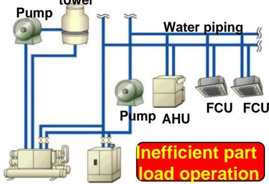 Pump Water piping FCU FCU Pump AHU Inefficient part load operation