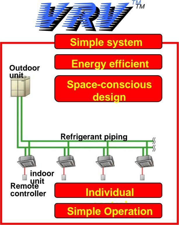 Simple system Energy efficient Outdoor unit Space-conscious design Refrigerant piping indoor Remote unit