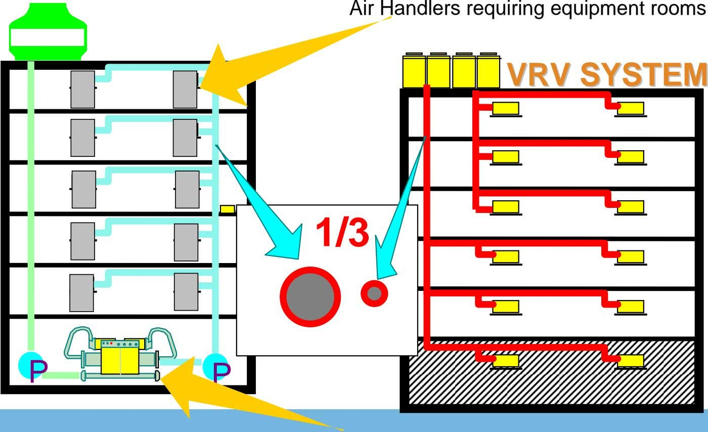 Air Handlers requiring equipment rooms VRVVRV SYSTEMSYSTEM 1/3 P P Slide 6 © 2005 Daikin