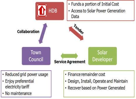 by HDB BRI to increase Solar Photovoltaic implementation with the involvement of the private sector. Solar