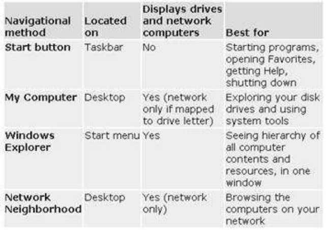 table compares some of the navigational tools you can use. 7.1. My Computer My Computer is