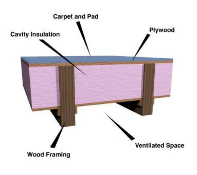 inside surface Flexible batt insulation in floor cavities • To be supported in a permanent manner