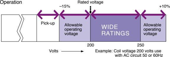 Operation Rated voltage –15% +10% Pick-up Allowable Allowable WIDE operating operating voltage RATINGS