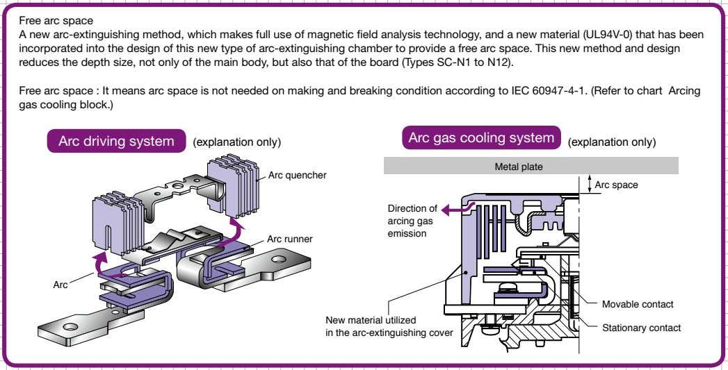 Free arc space A new arc-extinguishing method, which makes full use of magnetic field analysis