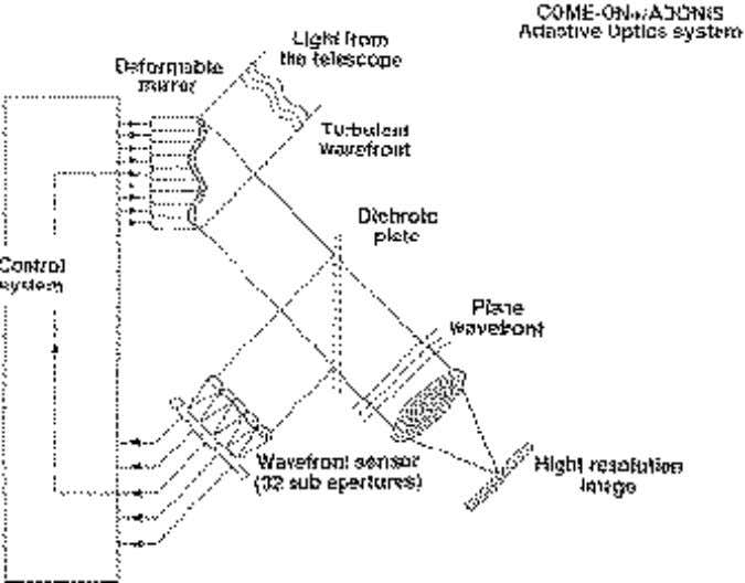 1993), demon- strating the feasibility of mapping Titan's Figure 1: The COME ON+/ADONIS adaptive optics system.
