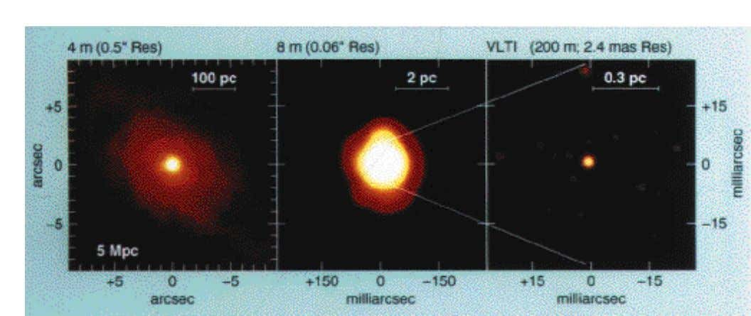 Figure 5: Simulated 2.2 µm imager of an active galaxy at a distance of 5