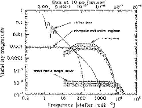1992). The best-studied example is Betelgeuse. The image Figure 3: Distribution of visibility magnitude for a
