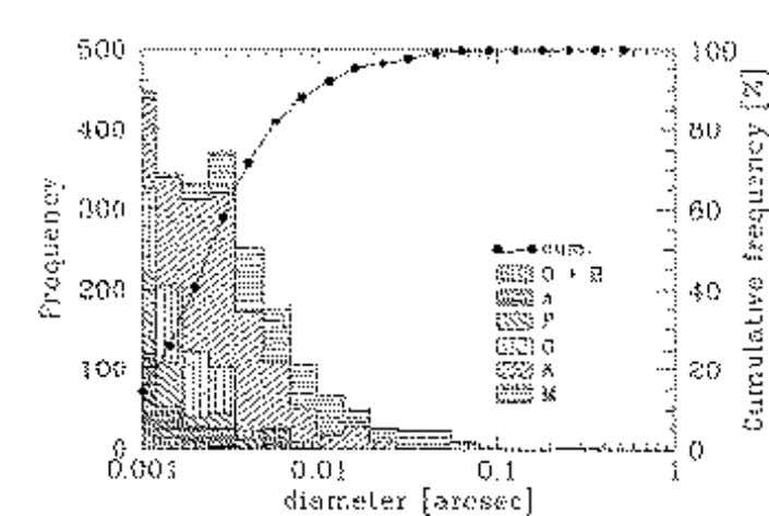 Figure 2: Histogram of CADARS (Catalogue of Apparent Diameters and Absolute Radii of Stars; Fracassini