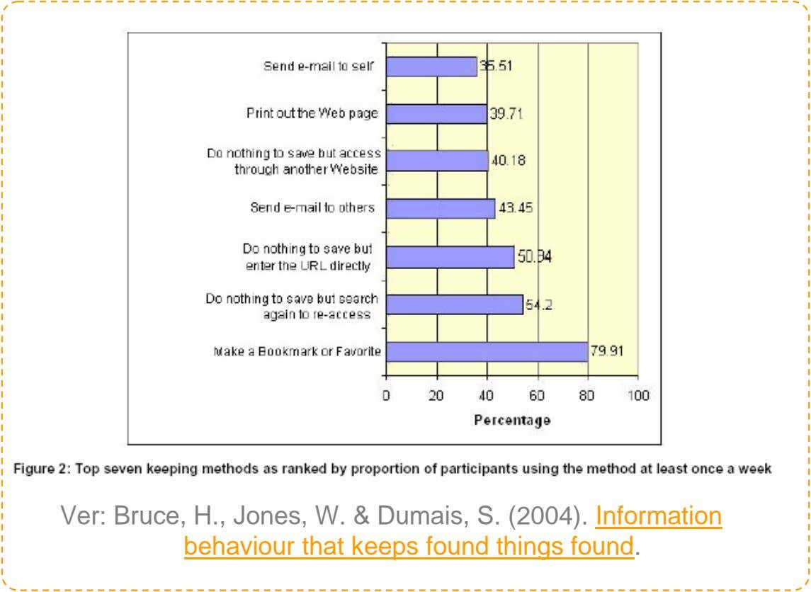 Ver: Bruce, H., Jones, W. & Dumais, S. (2004). Information behaviour that keeps found things