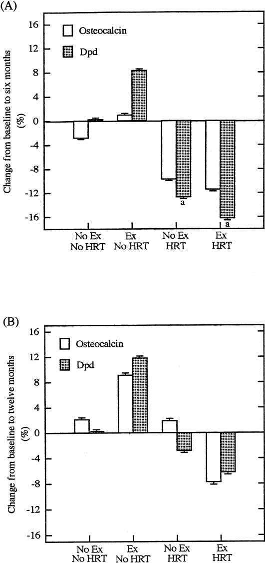 482L. A. Milliken et al.: Exercise Training, Hormone Replacement Therapy, and Bone Remodeling Fig. 1. Adjusted