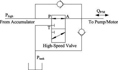 Fig. 5 Simplified high-speed valve and check valves used for analysis purposes. The two check valves