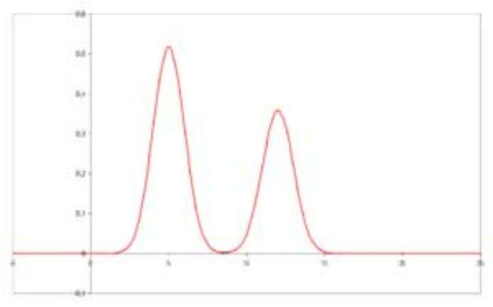 separation, different peaks or patterns on the chromatogram correspond to different components of the separated mixture.