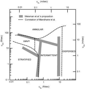 introduced in order to predict the transition boundaries. Figure 6. Weisman et al. (1979) map for