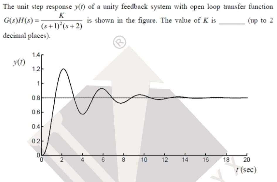 EE Question: 36 Answer: (8) Solutoins: Based on response shown Steady state output = 0.8 e
