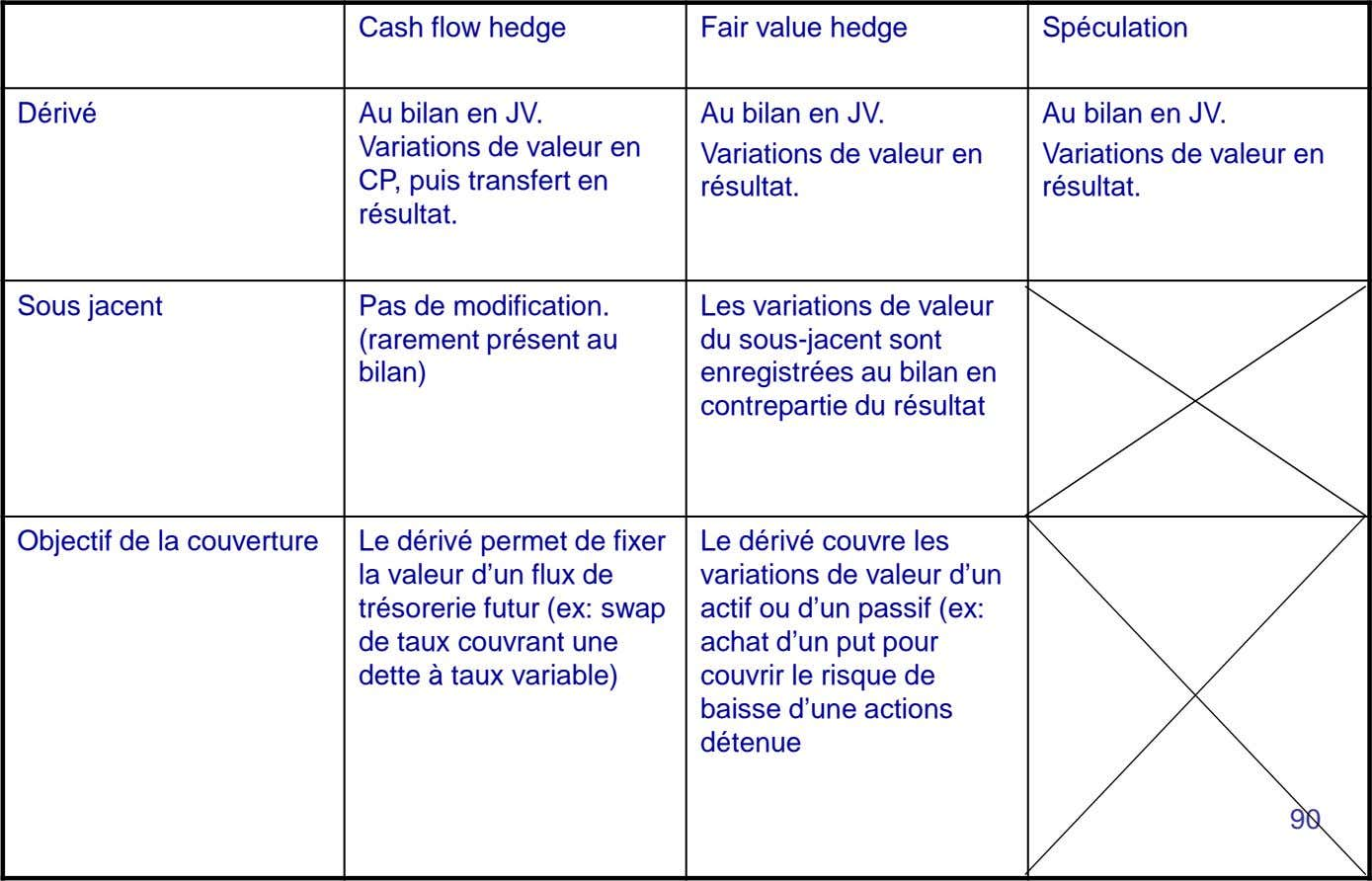 Cash flow hedge Fair value hedge Spéculation Dérivé Au bilan en JV. Variations de valeur
