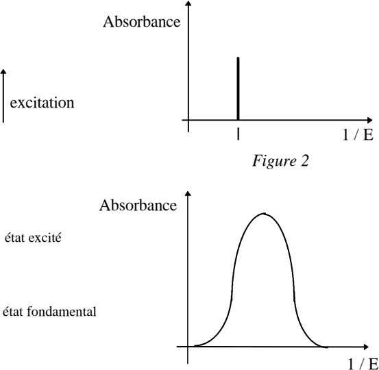 Absorbance excitation l 1 / E Figure 2 Absorbance état excité état fondamental 1 /
