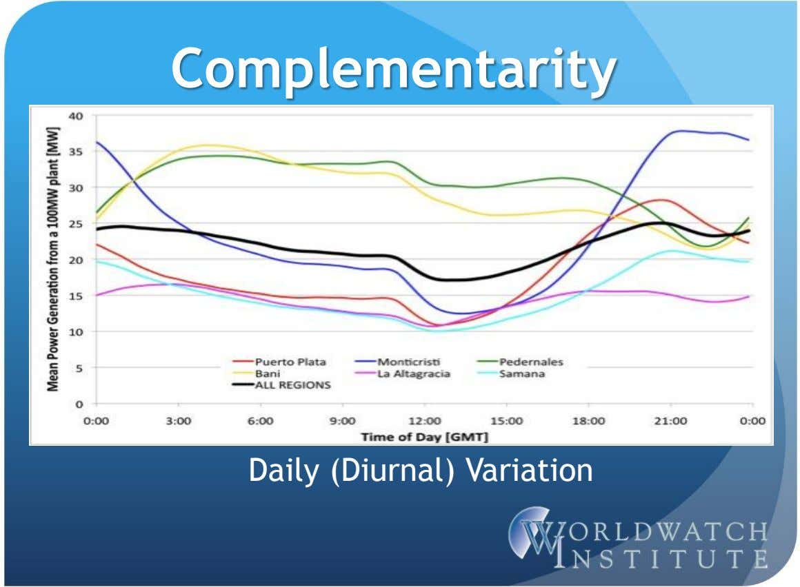 Complementarity Daily (Diurnal) Variation