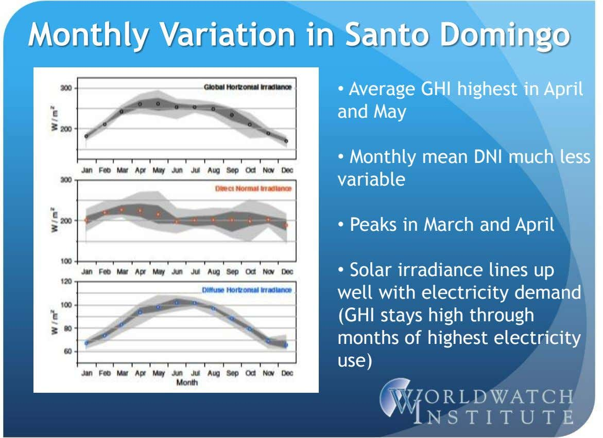 Monthly Variation in Santo Domingo • Average GHI highest in April and May • Monthly