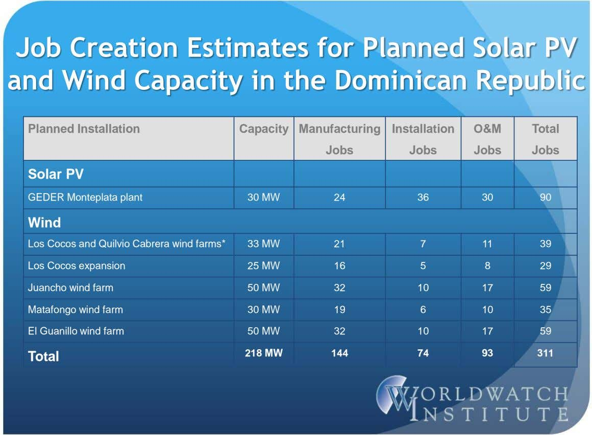 Job Creation Estimates for Planned Solar PV and Wind Capacity in the Dominican Republic Planned