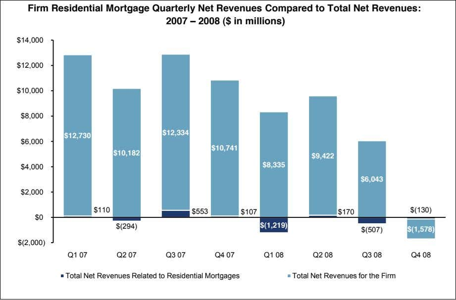 Firm Residential Mortgage Quarterly Net Revenues Compared to Total Net Revenues: 2007 2008 ($ in