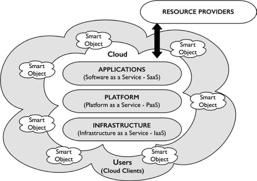 D. Bradley and P. Hehenberger Fig. 1.1 Cloud-based structures for the Internet of Things Fig. 1.2