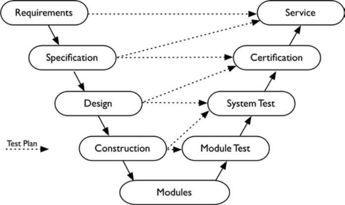 D. Bradley and P. Hehenberger Fig. 1.6 Simplified V-Model technologies are being explored, perhaps without necessarily