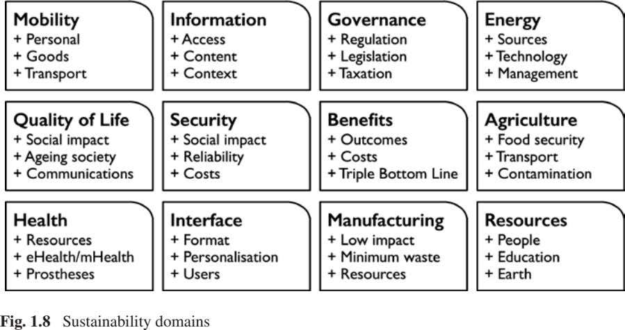 Fig. 1.8 Sustainability domains