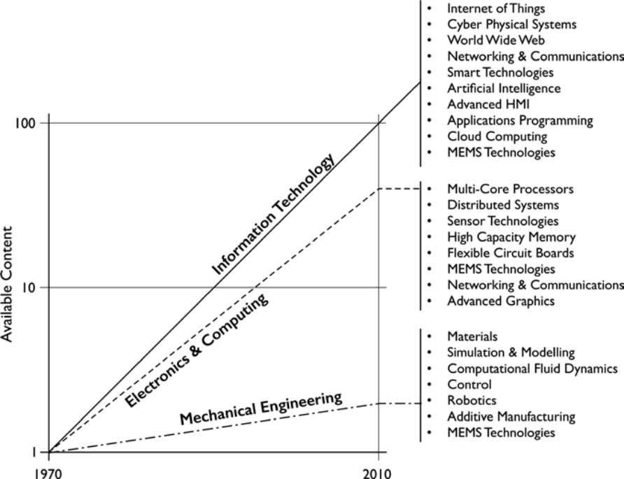 1 Mechatronic Futures Fig. 1.9 Development and diversification of mechatronics technologies (after [ 17 ]) Fig.
