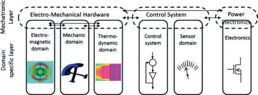 N. Albarello et al. Fig. 3.1 Multi-domain architecture of an embedded system Fig. 3.2 Hierarchical design