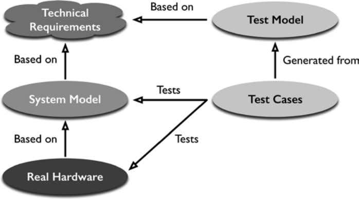 N. Albarello et al. Fig. 3.4 ( bottom ) Model-based testing using explicit test models (
