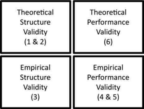 C. Melville et al. 4.3.1 Validation Methods In the realm of engineering design methodologies, research into
