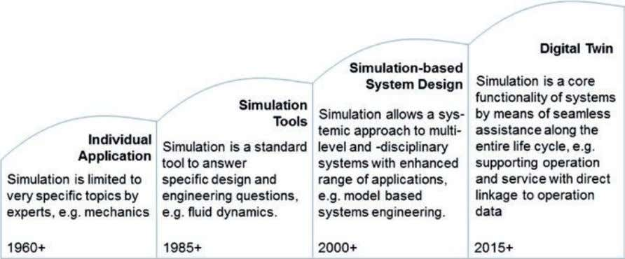 5 Digital Twin—The Simulation Aspect Fig. 5.1 The Digital Twin is the next wave in simulation