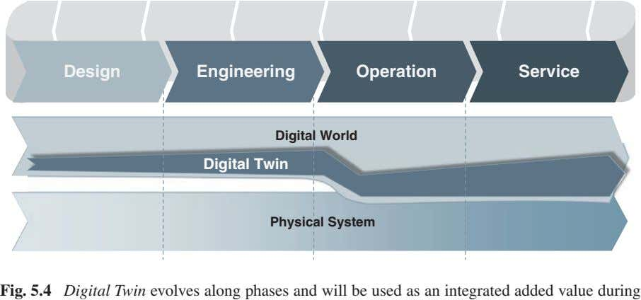 Digital Twin evolves along phases and will be used as an integrated added value during operation/use