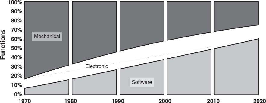 100% 90% 80% 70% Mechanical 60% 50% 40% 30% Electronic 20% Software 10% 0% 1970 1980