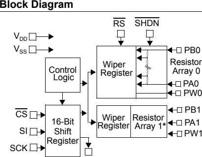 Block Diagram RS SHDN V DD V PB0 SS Resistor Wiper Control Array 0 Register