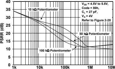 40 = 4.5V to 5.5V, V DD Code = 80h, 35 10 kΩ Potentiometer C