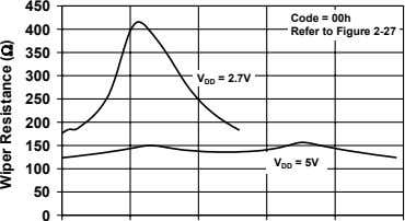 450 Code = 00h 400 Refer to Figure 2-27 350 300 V DD = 2.7V