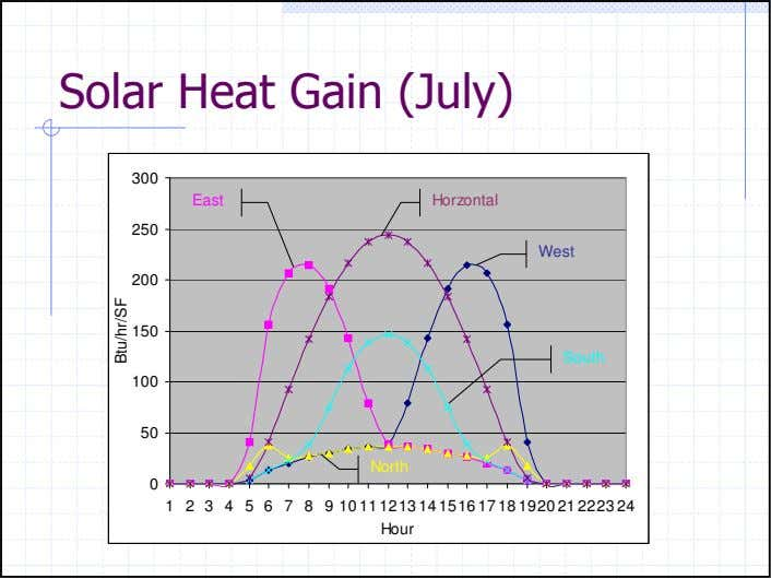 Solar Heat Gain (July) 300 East Horzontal 250 West 200 150 South 100 50 North