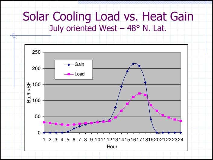 Solar Cooling Load vs. Heat Gain July oriented West – 48° N. Lat. 250 Gain