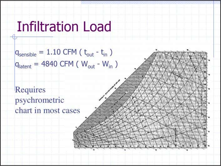 Infiltration Load = 1.10 CFM ( t out - t in ) q sensible CFM