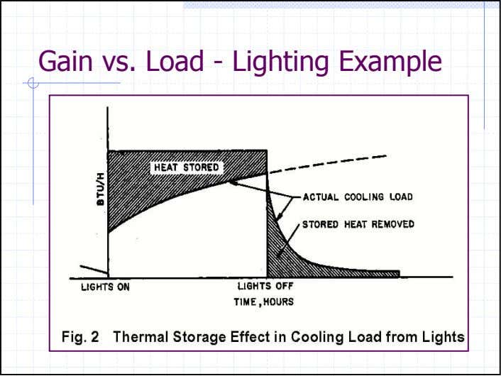 Gain vs. Load - Lighting Example