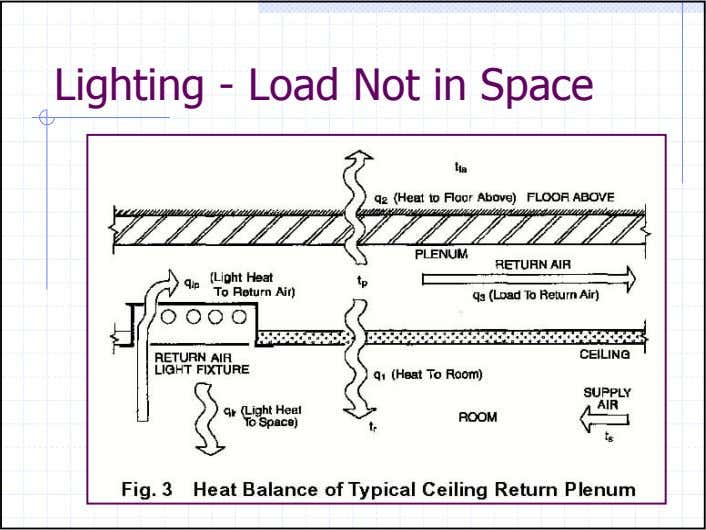 Lighting - Load Not in Space