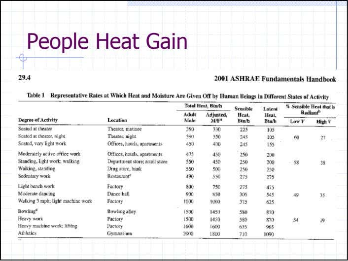 People Heat Gain