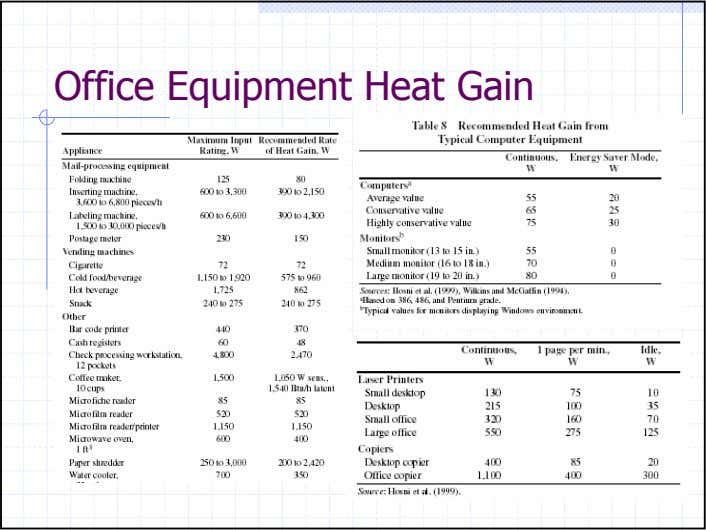 Office Equipment Heat Gain